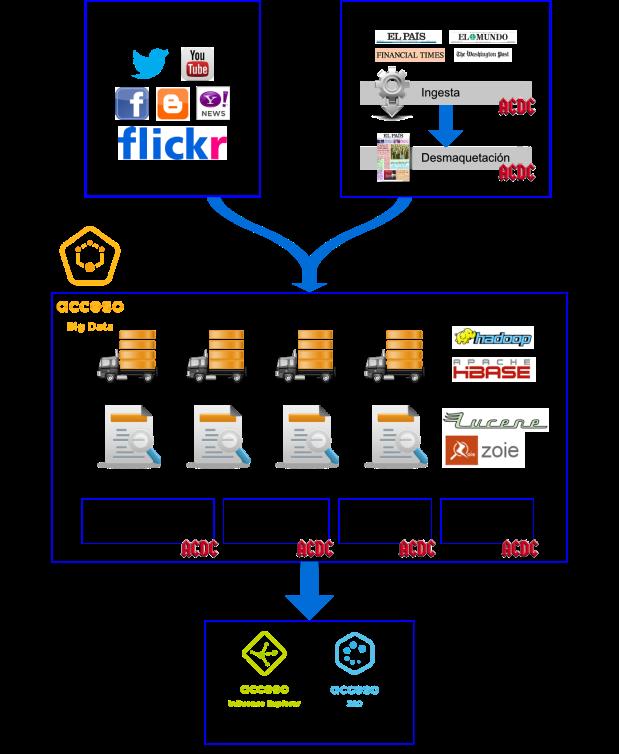 integracion_core